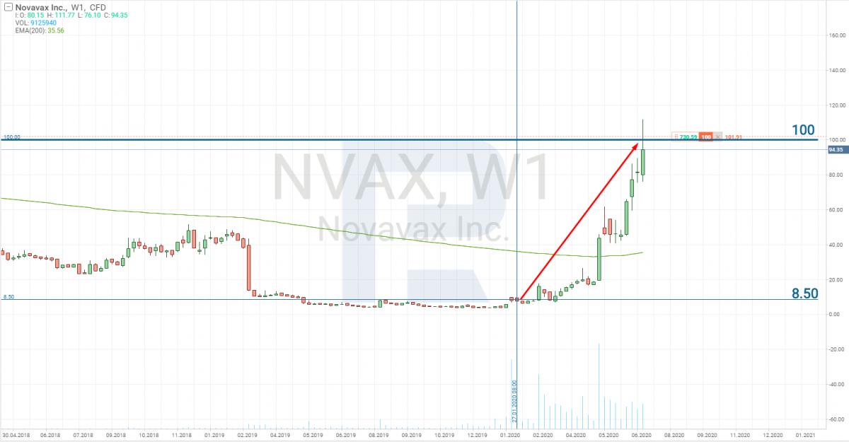 Biểu đồ giá cổ phiếu Novavax