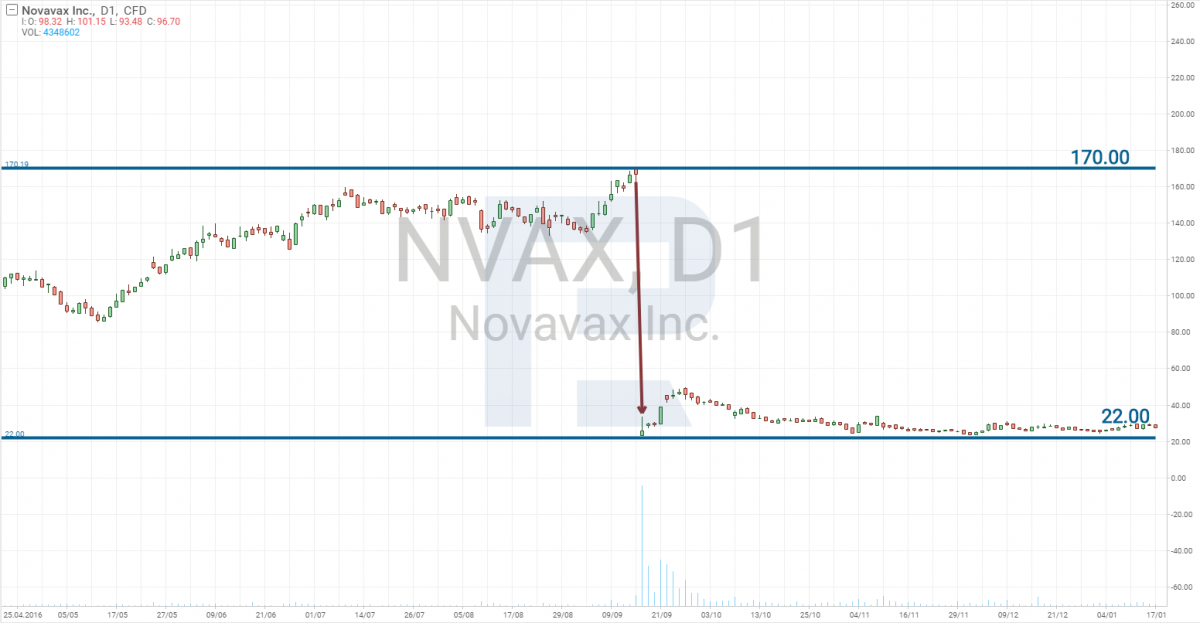 Giá cổ phiếu giảm do thất bại ResVax