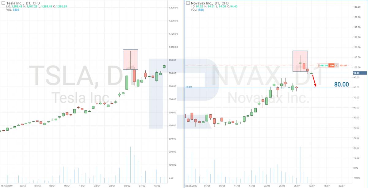 Phân tích giá cổ phiếu Novavax
